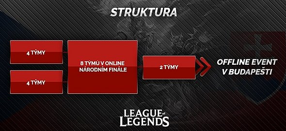 Struktura turnaje League of Legends.